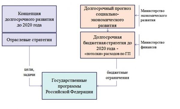Схема 2. Модель внедрения